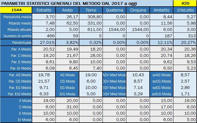 Tabella Riepilogativa parametri statistici aggiornata all'estrazione precedente il 12 Novembre 2019