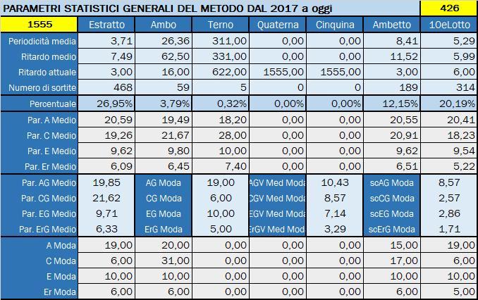 Tabella Riepilogativa parametri statistici aggiornata all'estrazione precedente il 26 Novembre 2019