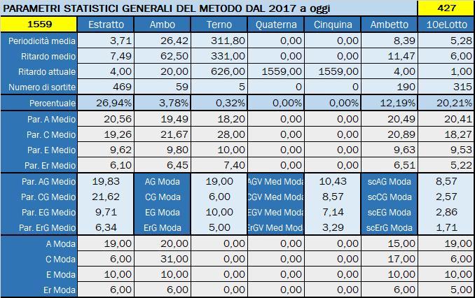 Tabella Riepilogativa parametri statistici aggiornata all'estrazione precedente il 28 Novembre 2019