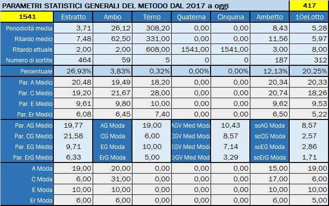 Tabella Riepilogativa parametri statistici aggiornata all'estrazione precedente il 5 Novembre 2019