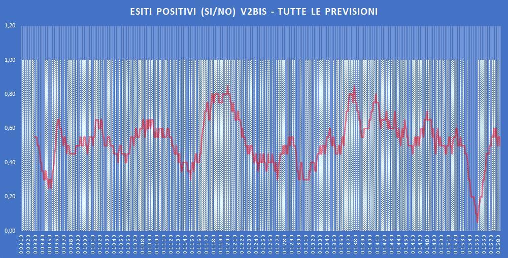 Andamento numero di vincite di tutte le sortite (esiti positivi V2BIS) - Aggiornato all'estrazione precedente il 14 Dicembre 2019