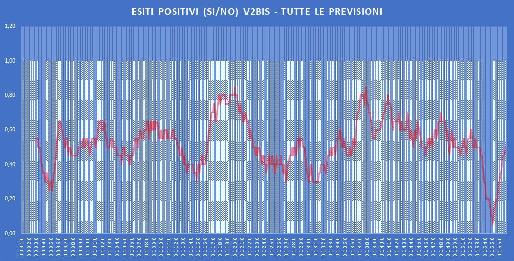 Andamento numero di vincite di tutte le sortite (esiti positivi V2BIS) - Aggiornato all'estrazione precedente il 5 Dicembre 2019