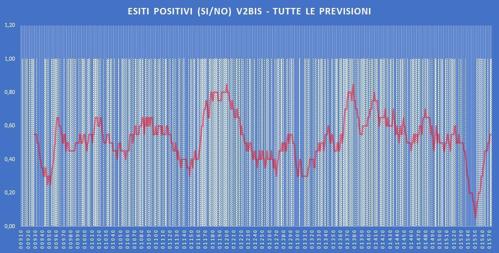 Andamento numero di vincite di tutte le sortite (esiti positivi V2BIS) - Aggiornato all'estrazione precedente il 7 Dicembre 2019
