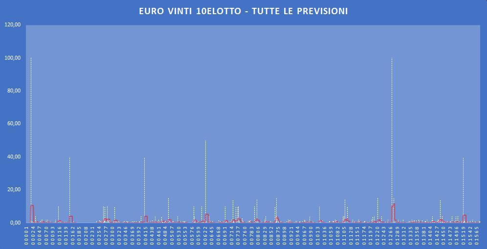 Euro Vinti 10eLotto - aggiornato all'estrazione precedente il 10 Dicembre 2019