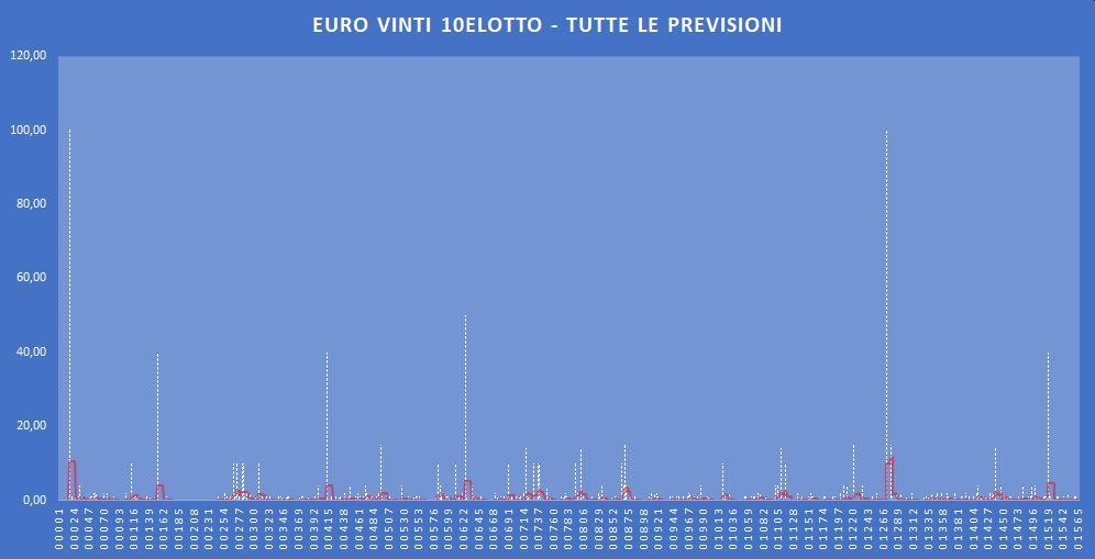Euro Vinti 10eLotto - aggiornato all'estrazione precedente il 3 Dicembre 2019