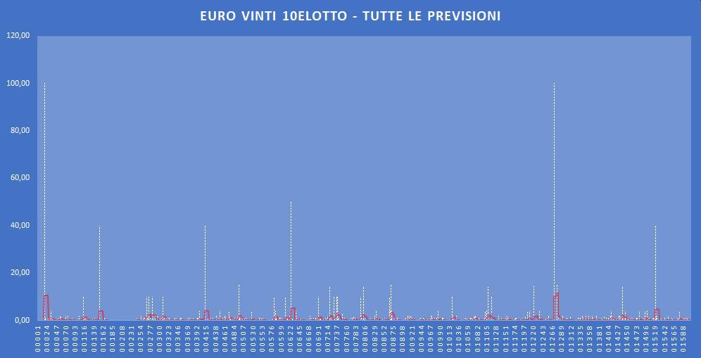 Euro Vinti 10eLotto - aggiornato all'estrazione precedente il 31 Dicembre 2019