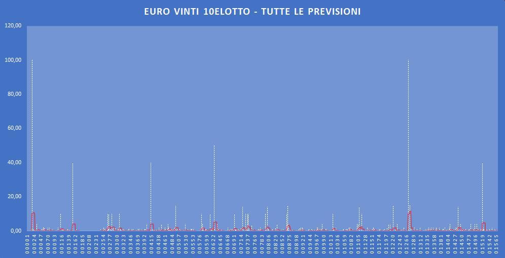 Euro Vinti 10eLotto - aggiornato all'estrazione precedente il 5 Dicembre 2019