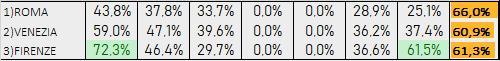 Percentuali Previsione 031219