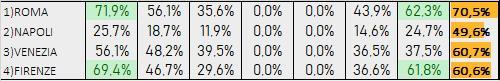 Percentuali Previsione 051219