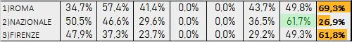 Percentuali Previsione 071219