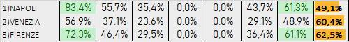 Percentuali Previsione 121219