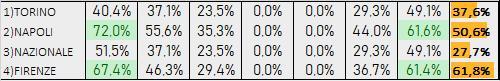 Percentuali Previsione 141219