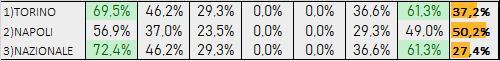 Percentuali Previsione 171219