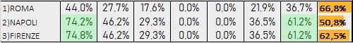 Percentuali Previsione 191219
