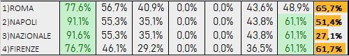 Percentuali Previsione 211219