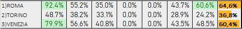 Percentuali Previsione 241219