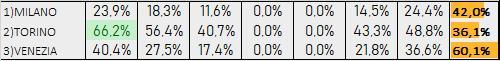 Percentuali Previsione 281219
