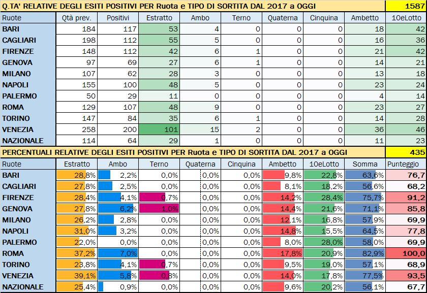 Performance per Ruota - Percentuali relative aggiornate all'estrazione precedente il 17 Dicembre 2019