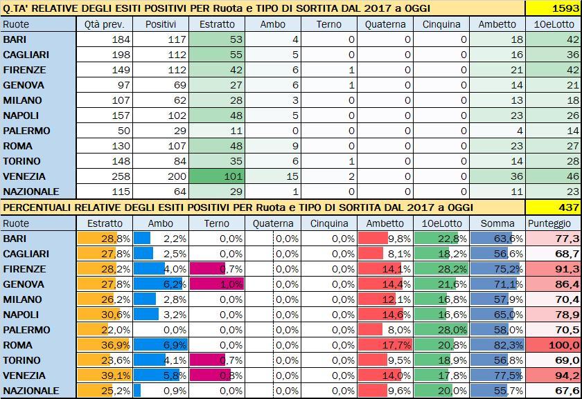 Performance per Ruota - Percentuali relative aggiornate all'estrazione precedente il 21 Dicembre 2019