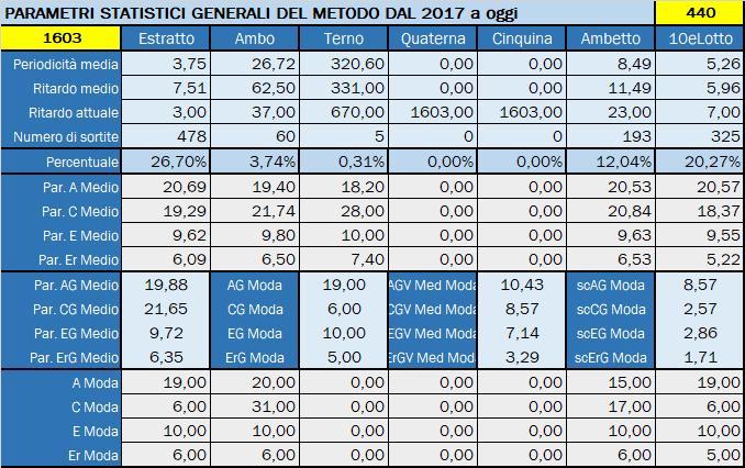 Tabella Riepilogativa parametri statistici aggiornata all'estrazione precedente il 28 Dicembre 2019