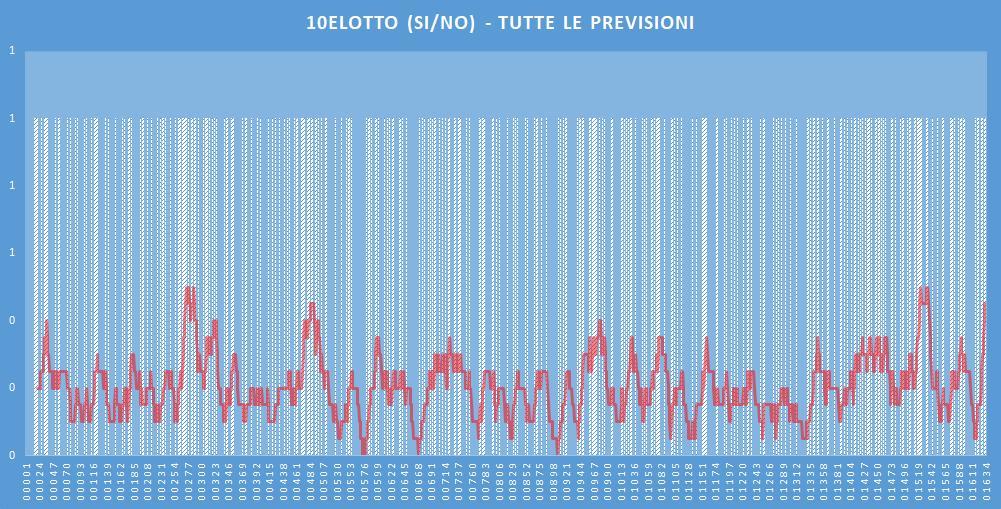 10eLotto (si-no)- aggiornato all'estrazione precedente il 18 Gennaio 2020