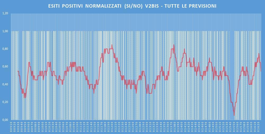 Andamento numero di vincite di tutte le sortite (esiti positivi V2BIS) - Aggiornato all'estrazione precedente il 14 Gennaio 2020