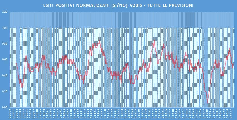 Andamento numero di vincite di tutte le sortite (esiti positivi V2BIS) - Aggiornato all'estrazione precedente il 18 Gennaio 2020
