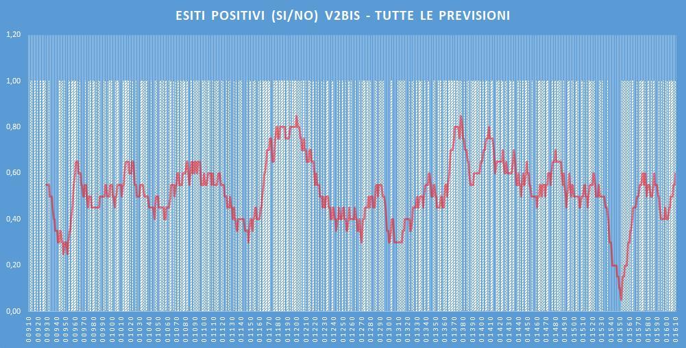 Andamento numero di vincite di tutte le sortite (esiti positivi V2BIS) - Aggiornato all'estrazione precedente il 2 Gennaio 2020