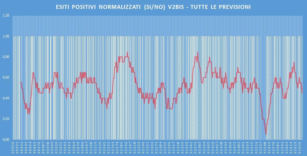 Andamento numero di vincite di tutte le sortite (esiti positivi V2BIS) - Aggiornato all'estrazione precedente il 23 Gennaio 2020