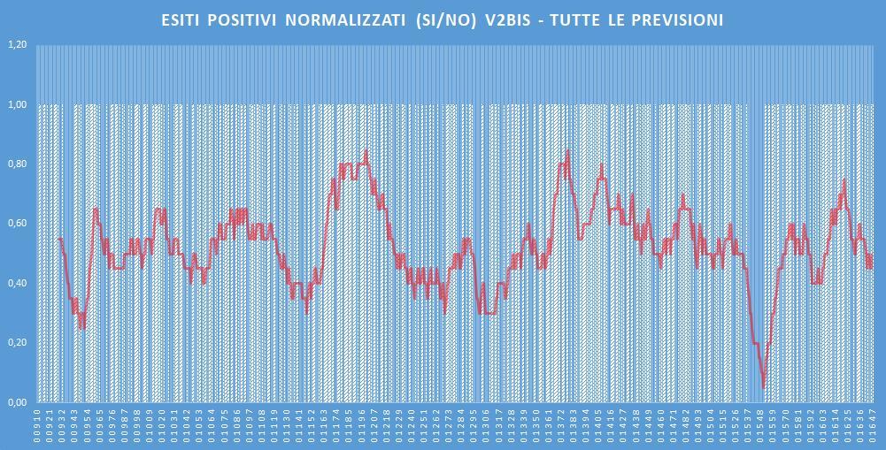 Andamento numero di vincite di tutte le sortite (esiti positivi V2BIS) - Aggiornato all'estrazione precedente il 25 Gennaio 2020