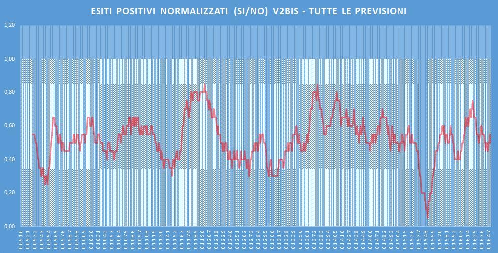 Andamento numero di vincite di tutte le sortite (esiti positivi V2BIS) - Aggiornato all'estrazione precedente il 28 Gennaio 2020