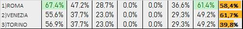 Percentuali Previsione 110120