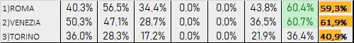 Percentuali Previsione 140120
