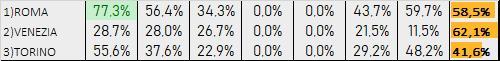 Percentuali Previsione 160120