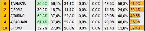 Percentuali Previsione 210120