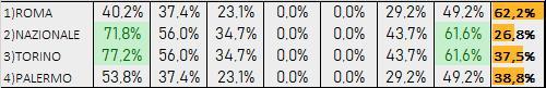 Percentuali Previsione020120