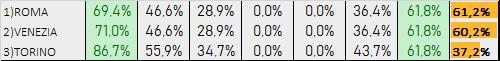 Percentuali Previsione040120