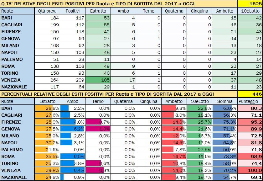 Performance per Ruota - Percentuali relative aggiornate all'estrazione precedente il 11 Gennaio 2020