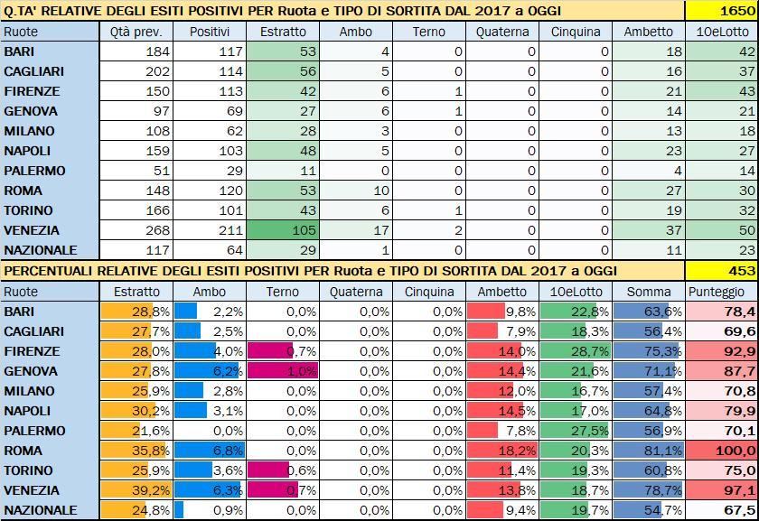 Performance per Ruota - Percentuali relative aggiornate all'estrazione precedente il 28 Gennaio 2020