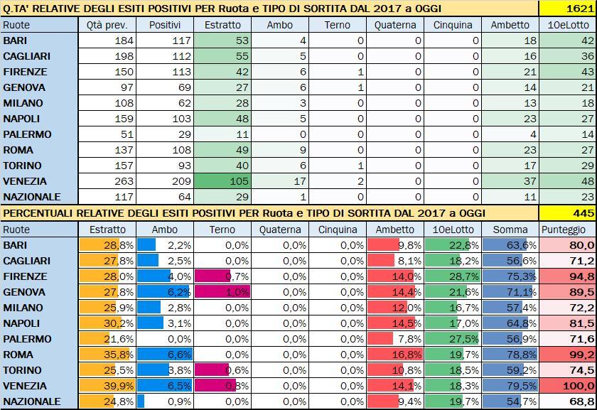 Performance per Ruota - Percentuali relative aggiornate all'estrazione precedente il 9 Gennaio 2020