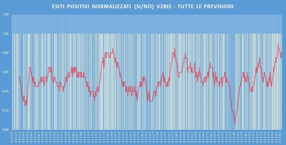 Andamento numero di vincite di tutte le sortite (esiti positivi V2BIS) - Aggiornato all'estrazione precedente il 15 Febbraio 2020