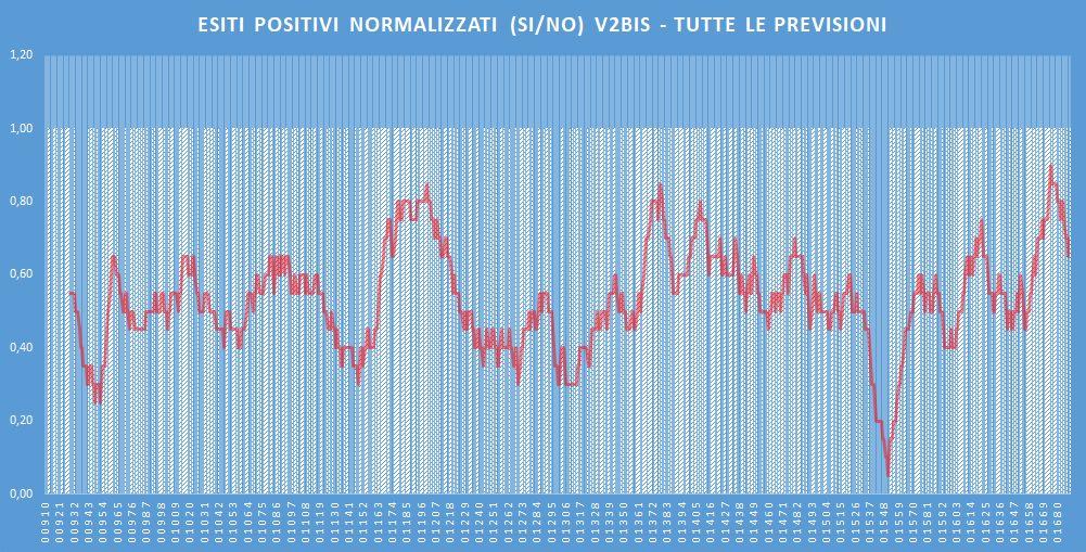 Andamento numero di vincite di tutte le sortite (esiti positivi V2BIS) - Aggiornato all'estrazione precedente il 18 Febbraio 2020