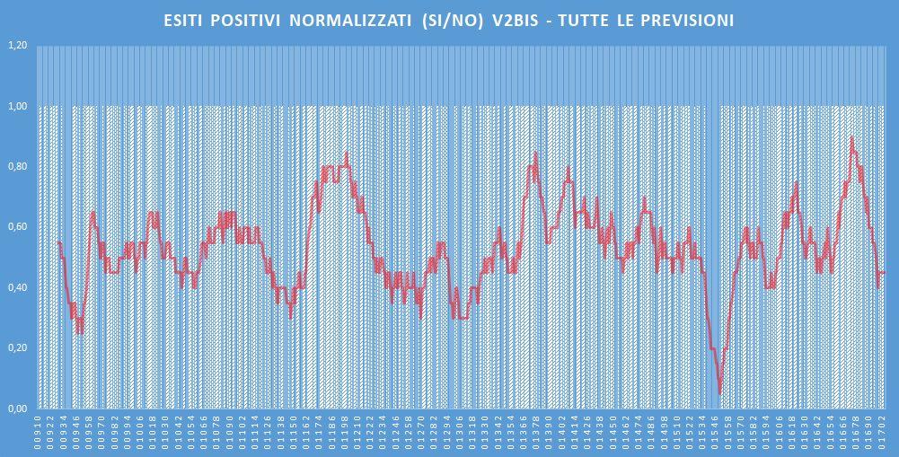 Andamento numero di vincite di tutte le sortite (esiti positivi V2BIS) - Aggiornato all'estrazione precedente il 27 Febbraio 2020