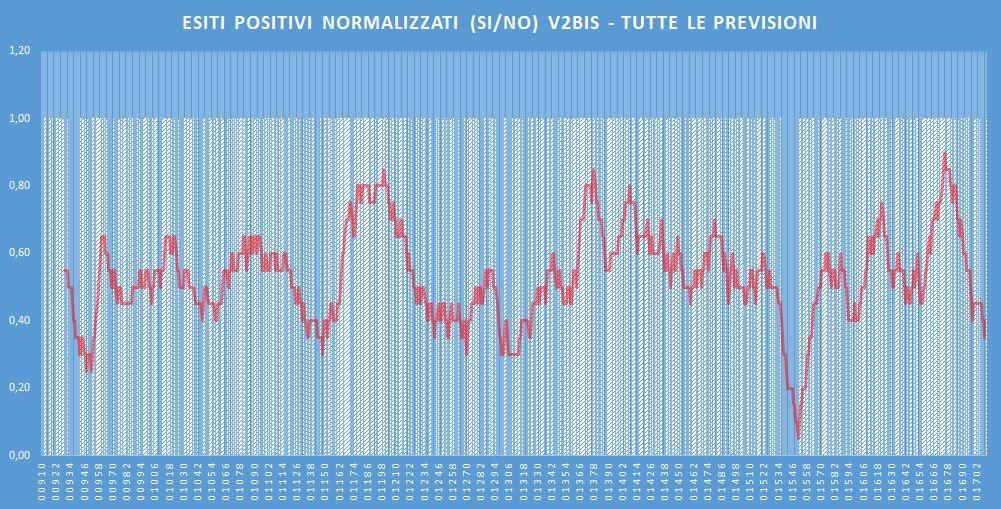 Andamento numero di vincite di tutte le sortite (esiti positivi V2BIS) - Aggiornato all'estrazione precedente il 29 Febbraio 2020
