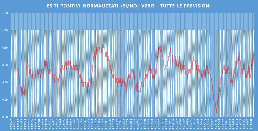Andamento numero di vincite di tutte le sortite (esiti positivi V2BIS) - Aggiornato all'estrazione precedente il 6 Febbraio 2020