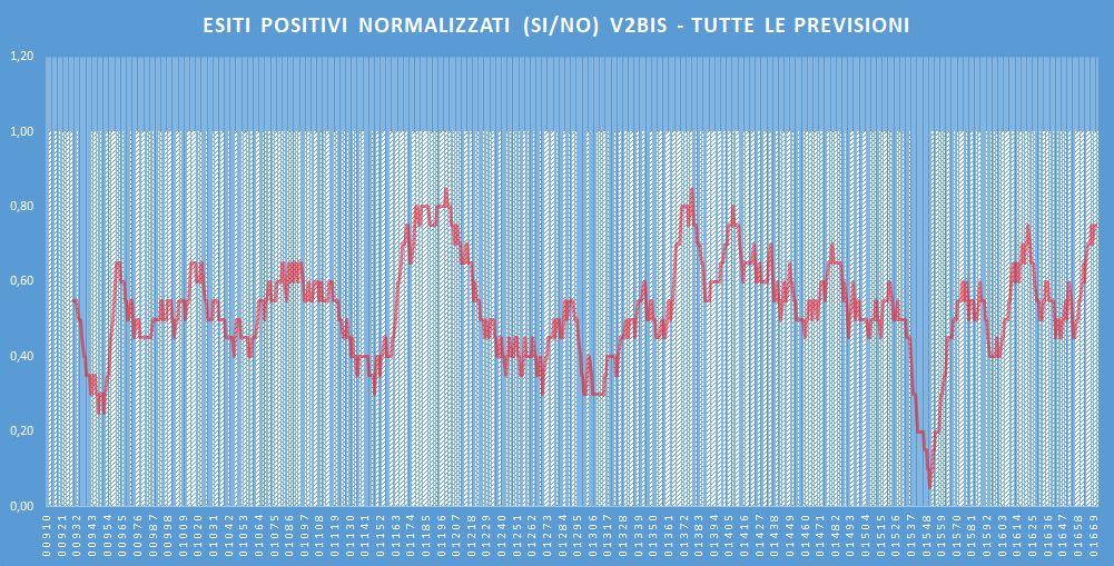 Andamento numero di vincite di tutte le sortite (esiti positivi V2BIS) - Aggiornato all'estrazione precedente il 8 Febbraio 2020