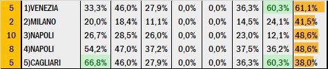 Percentuali Previsione 110220