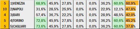 Percentuali Previsione 130220