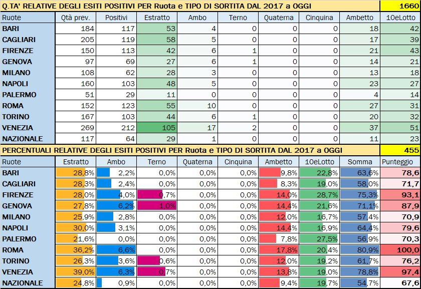 Performance per Ruota - Percentuali relative aggiornate all'estrazione precedente il 1 Febbraio 2020