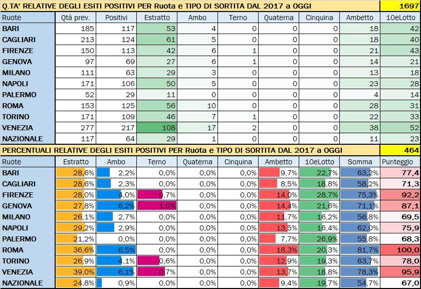 Performance per Ruota - Percentuali relative aggiornate all'estrazione precedente il 22 Febbraio 2020
